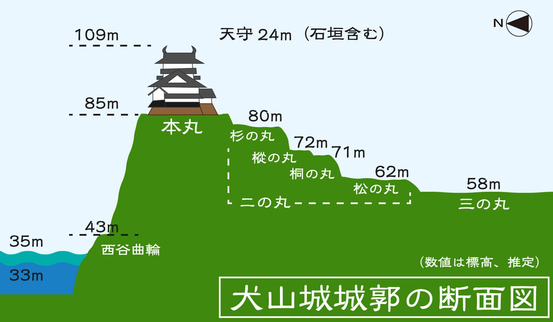 犬山城は後堅固で一二三段の図