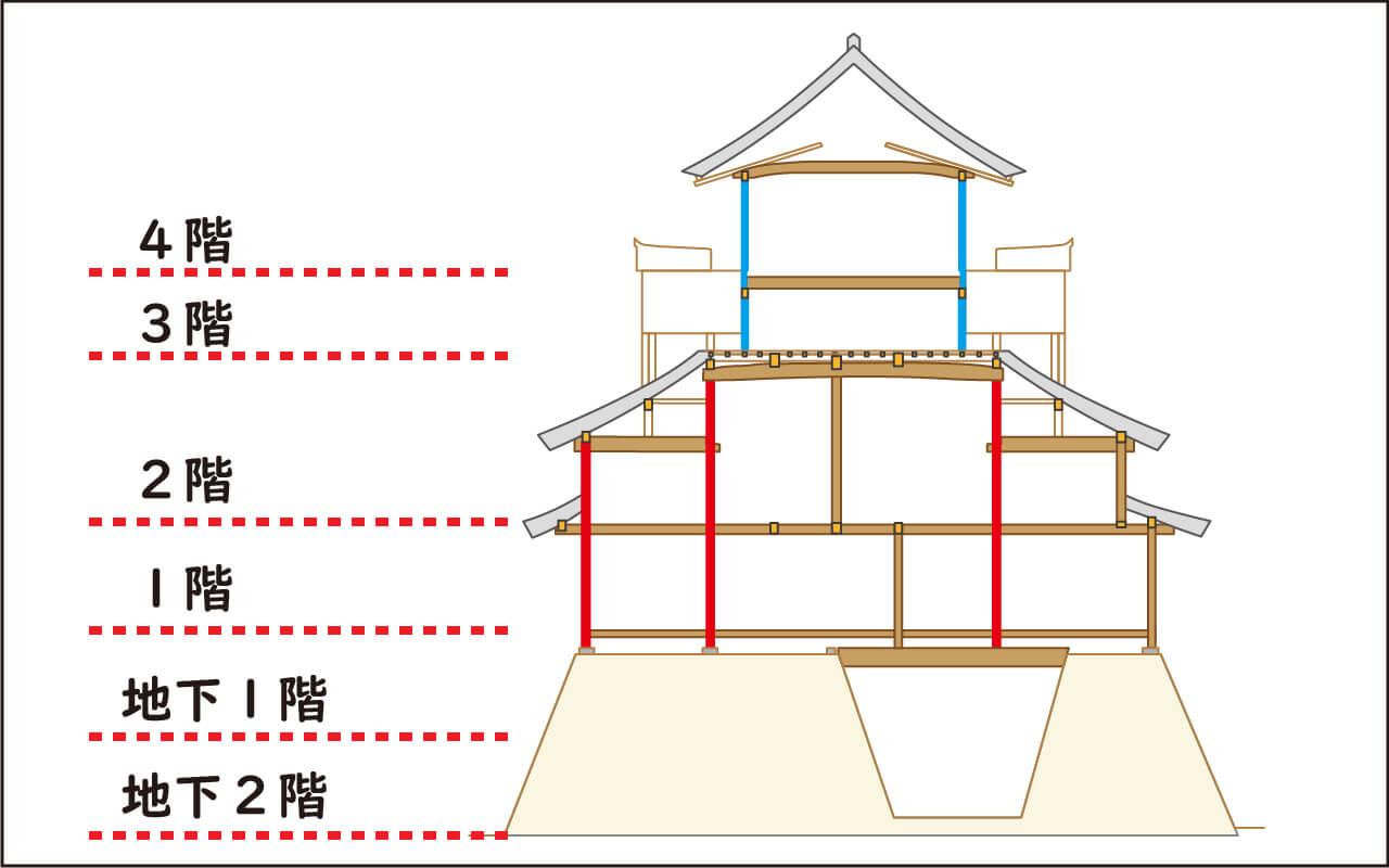犬山城天守の内部の階数