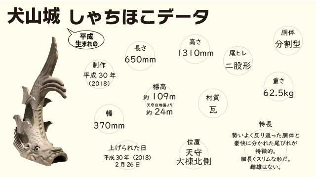 犬山城のしゃちほこデータ