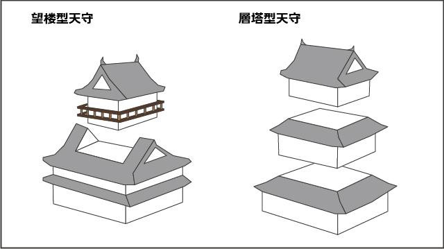 望楼型天守と層塔型天守のイラスト