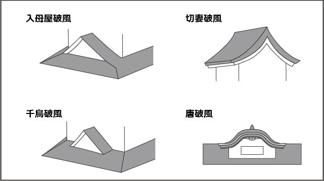 お城に使われる4種類の破風