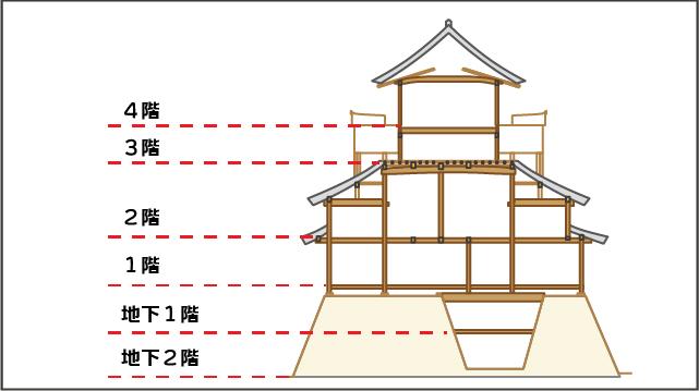 犬山城天守内部の階数