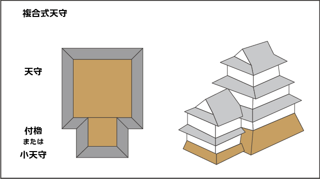 複合式天守のイメージ図