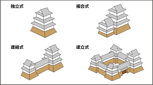 4つの天守の形式イメージ図