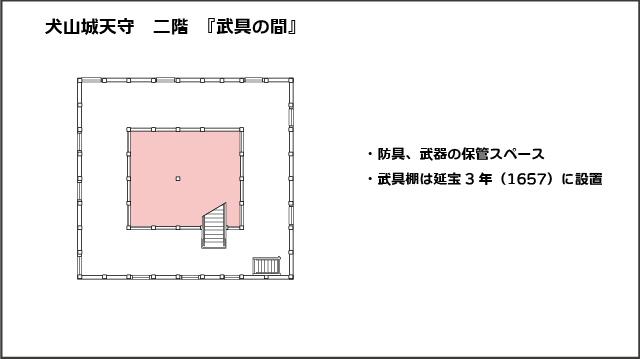 犬山城天守二階平面図、武具の間
