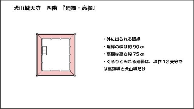 犬山城天守四階平面図、廻縁・高欄