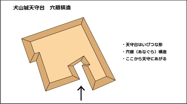 犬山城天守台・穴蔵構造